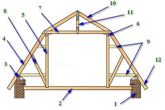 Ломаная крыша: стропильная система, расчет с размерами, изображение №4
