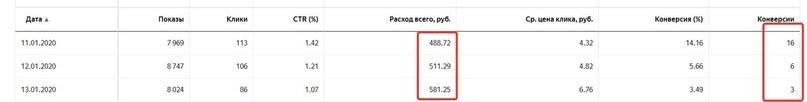Как поставщик станков с ЧПУ получил с нуля 98 заявок за 10 дней по 100 рублей., изображение №4
