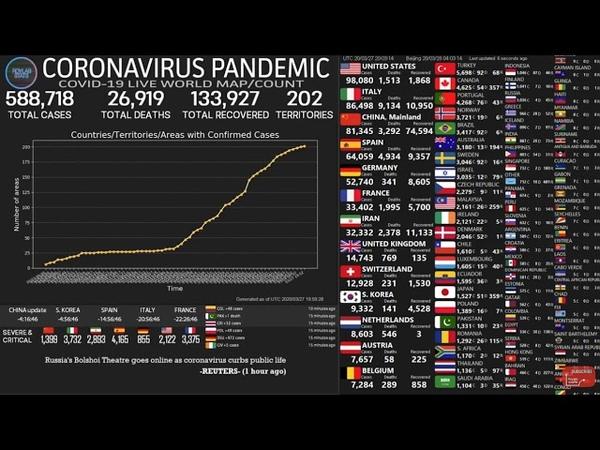 HORSEOFWARS DONNEES EVOLUTION exponentielle comme prévu des cas de COR ON A VIRUS DANS LE MONDE