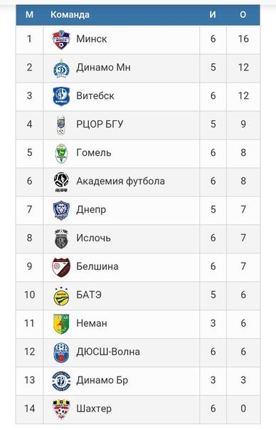 Турнирная таблица чемпионата Высшей лиги Беларуси-2020/21 U-17 (юноши 2004 года рождения) после 6-го тура.