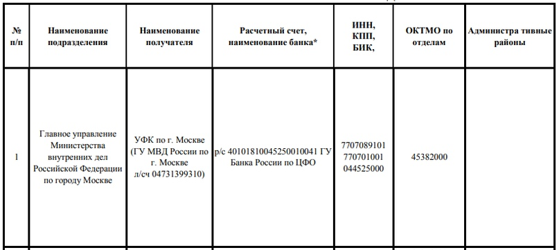 Источник: https://mvd.ru/upload/site78/2017/uvm/Rekvizity_150517.pdf