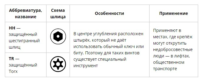 Как выбрать отвёртку: виды шлицев крепёжных изделий, изображение №4