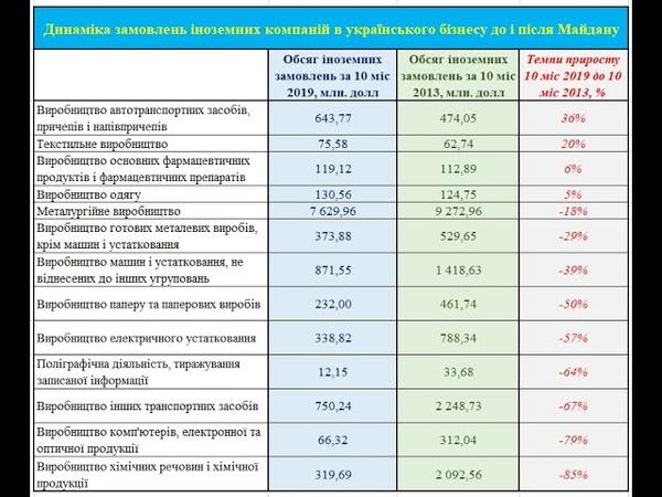 Насколько востребована украинская промышленная продукция за границей
