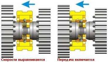 Синхронизатор: особенности конструкции иосновные причины поломок, изображение №2