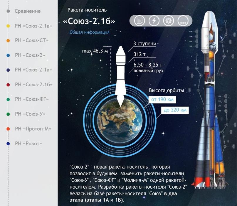 Falcon 9 самая-самая… Есть и другие «скакуны» в конюшне. Инфографика от Роскосмоса., изображение №9