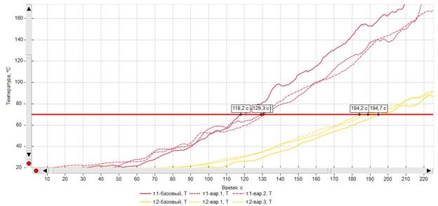 Влияние «ступенчатости» графика мощности на время блокирования, изображение №6