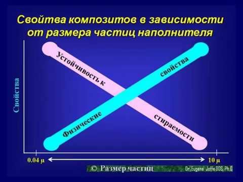 Евгений Иоффе DDS PhD Композитные материалы для прямого восстановления