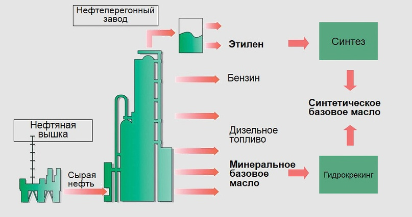 Процесс производства базовых масел