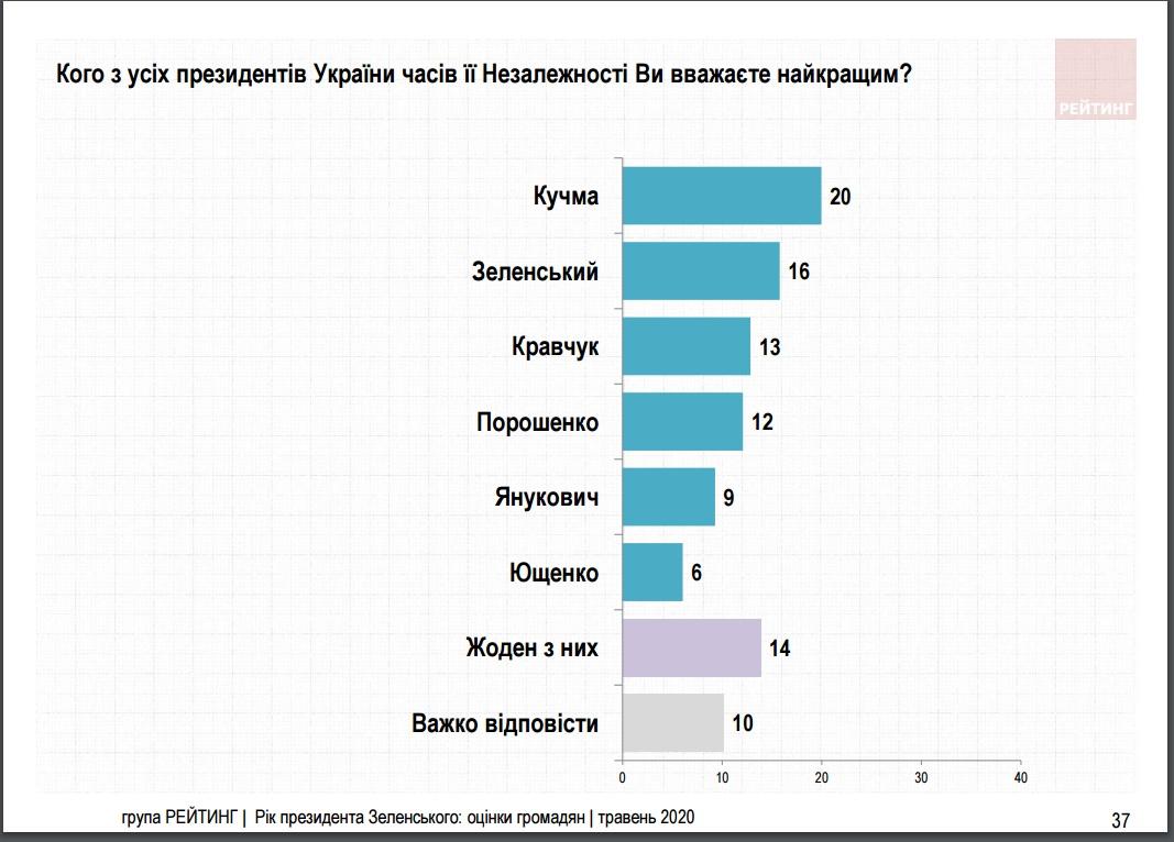 Кто был лучшим президентом Украины?
