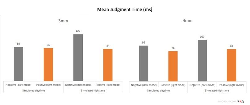 Люди читали быстрее в дневное время, чем в ночное, в светлой теме, чем в темной, и с большими размерами шрифта (4 мм), чем с меньшими размерами (3 мм). В ночное время светлая тема была значительно лучше темной, а мелкий шрифт намного легче читался в светлой теме. (Более короткие столбцы лучше, чем более высокие. Обратите внимание, что показатель времени, указанный в эксперименте, по сути, представляет собой время, необходимое участникам для правильной оценки представленной строки).