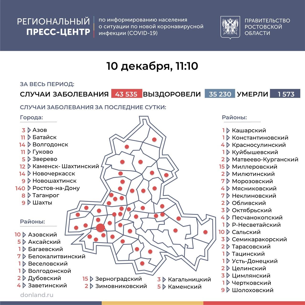 На Дону число инфицированных COVID-19 выросло на 378, в Таганроге 8 новый случаев