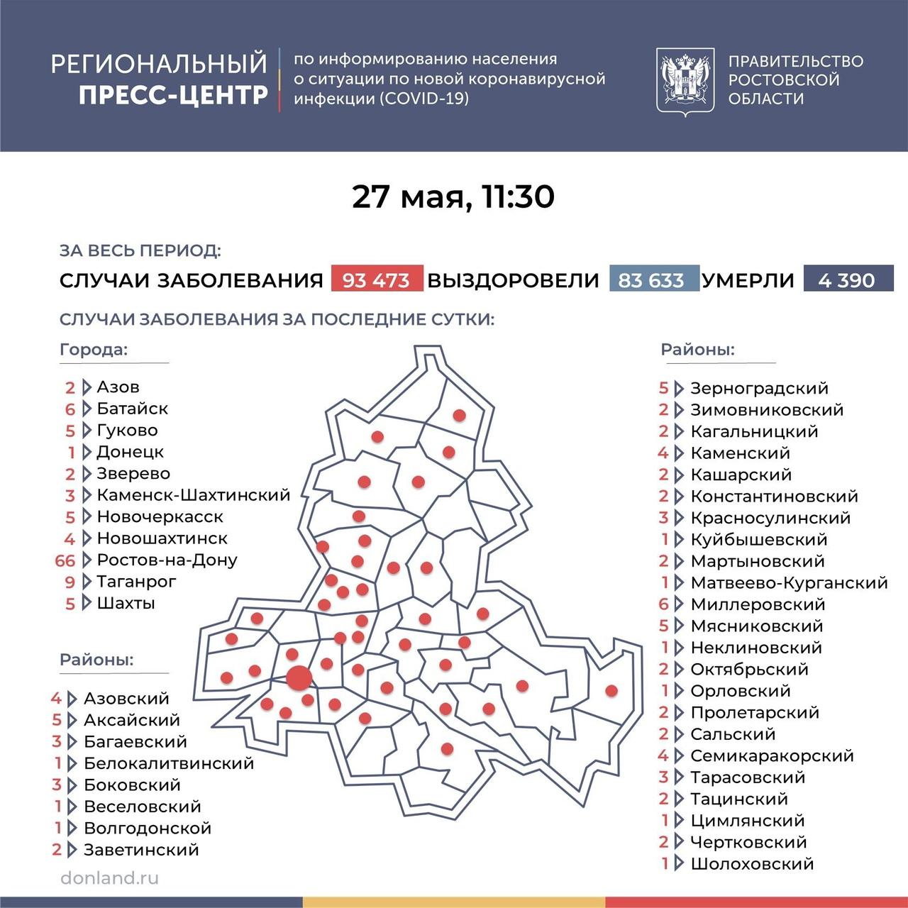 На Дону число инфицированных COVID-19 составляет 184, в Таганроге 9 новых случаев