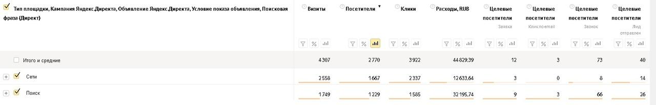 Как заработать больше денег на пиломатериалах и снизить расходы на рекламу, вложили 145 т. на Яндекс Директ, получили 436 заявок., изображение №3