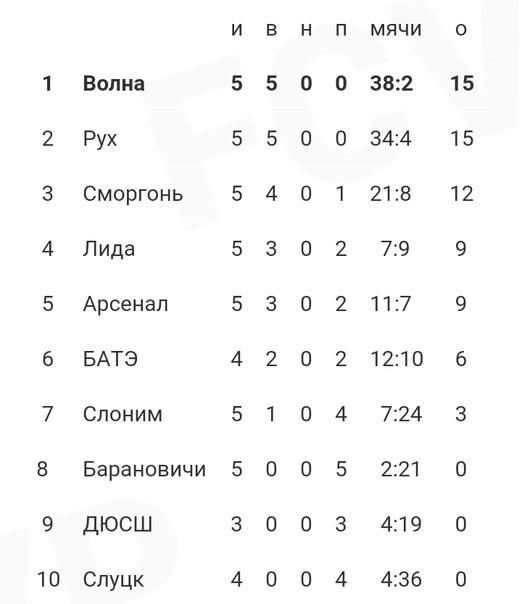 """Турнирная таблица чемпионата Первой лиги Беларуси-2021 U-15 (юноши 2006 года рождения) на 25 апреля. Группа """"А""""."""