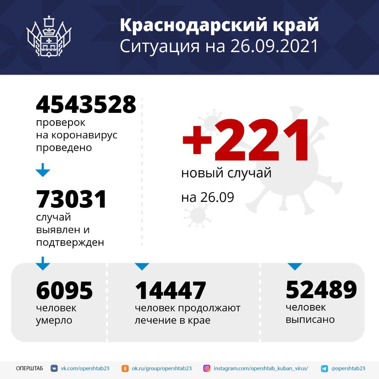 В Краснодарском крае зарегистрировали 221 случай заболевания COVID-19За...