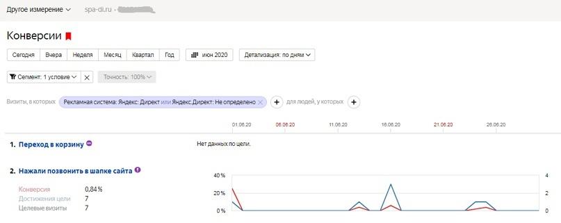 Число конверсий за Июнь 2020 в Яндекс